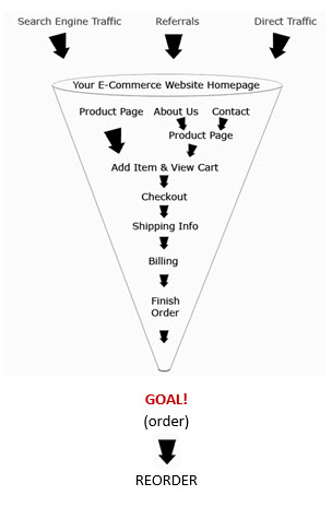 ecommerce funnel